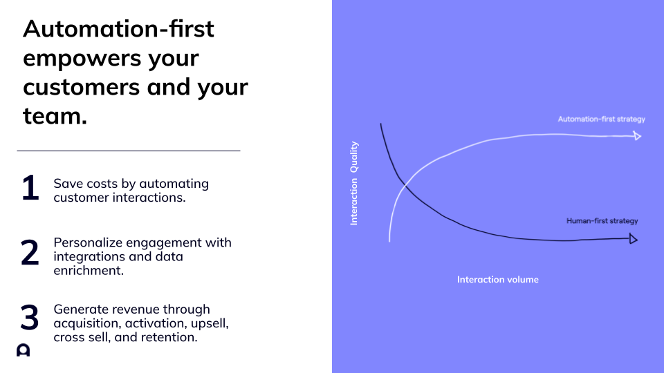 Slide - Automation-first empowers your customers and your team