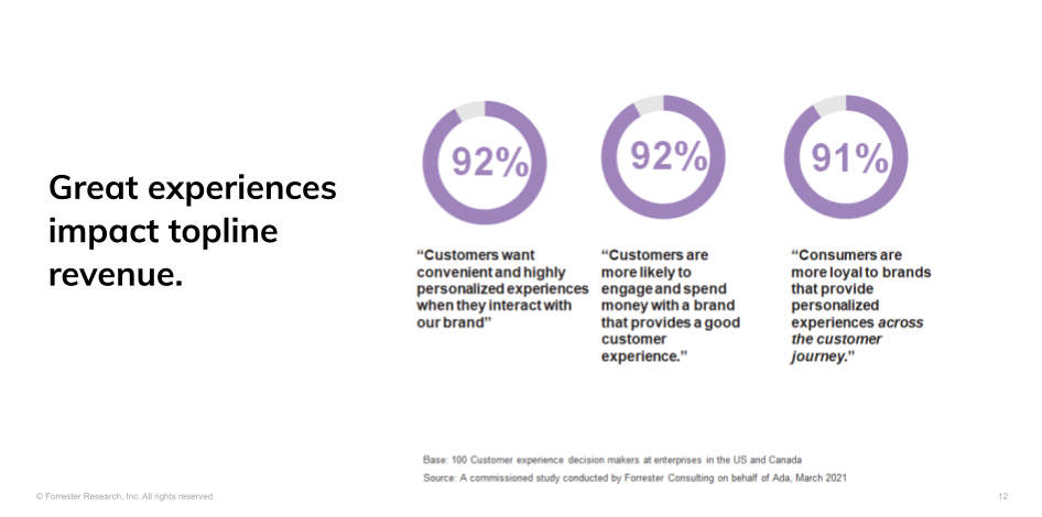 Slide - what are the benefits of proactive CX