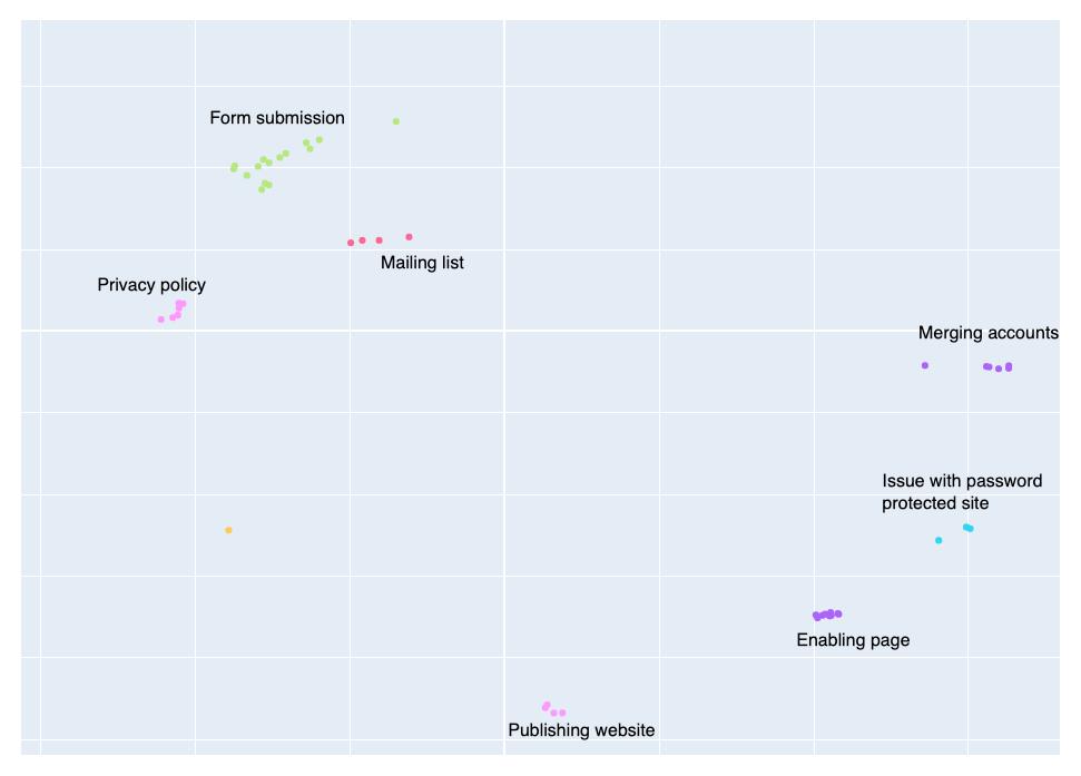 squarespace-tsne-plot-labelled